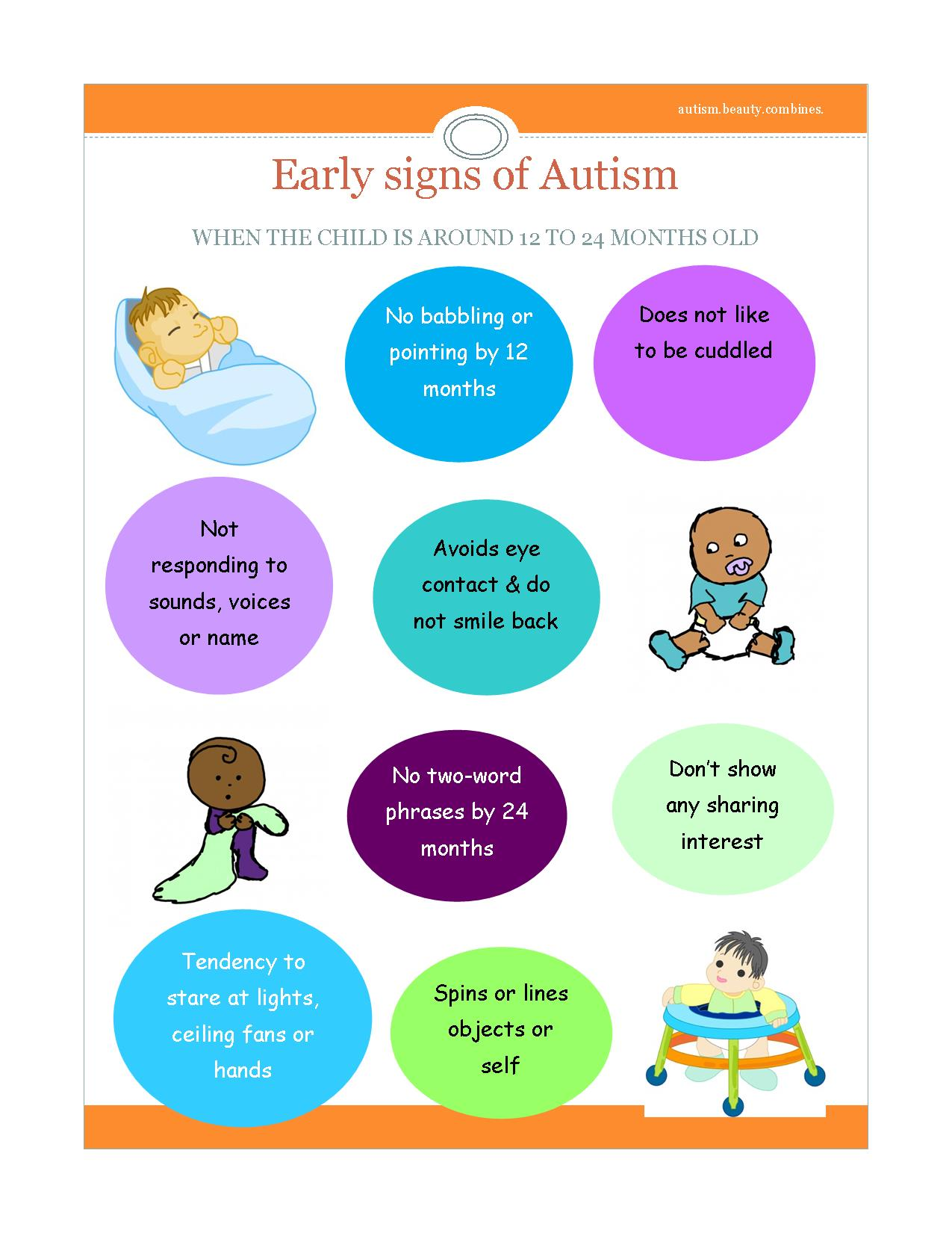 What is Autism, PDD-NOS, Asperger?